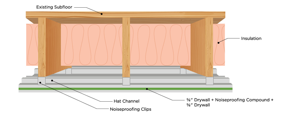 Green Glue Noiseproofing Products Help Quiet Interior Noise